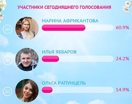 Результаты первого дня первого этапа конкурса человек года