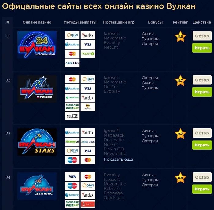 Лучшие онлайн-казино лейбла Вулкан на vulkanum.com