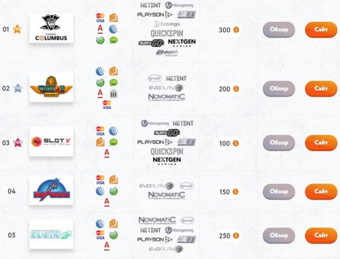 Лучшие игровые автоматы онлайн с выводом на casino-i.net